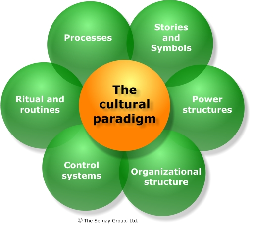 leadership the determinant of corporate culture Organizational culture includes an organization's expectations, experiences, philosophy, and values that hold it together, and is expressed in its self-image, inner workings, interactions with the.