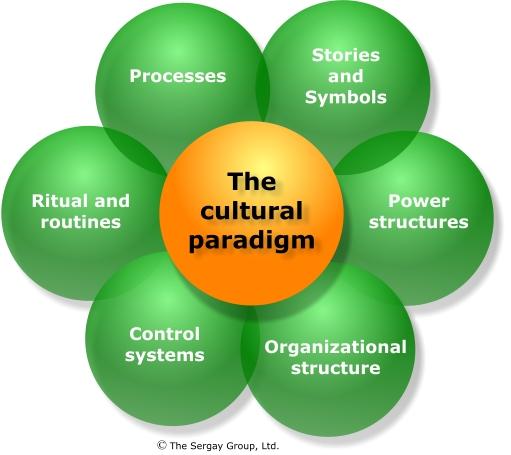 Cross Cultural Leadership | Timothy Lakeman