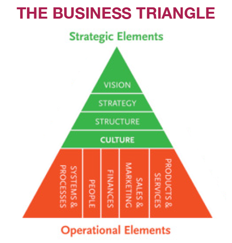 the organizational fraud triangle of leadership culture and control in enron Carrot & stick leadership: why it is not as effective as you think  the organizational fraud triangle of leadership, culture, and control in enron, ivey business journal, july/august 2007 .