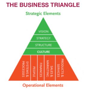 The Business Triangle